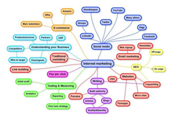 Mind Map Content Marketing