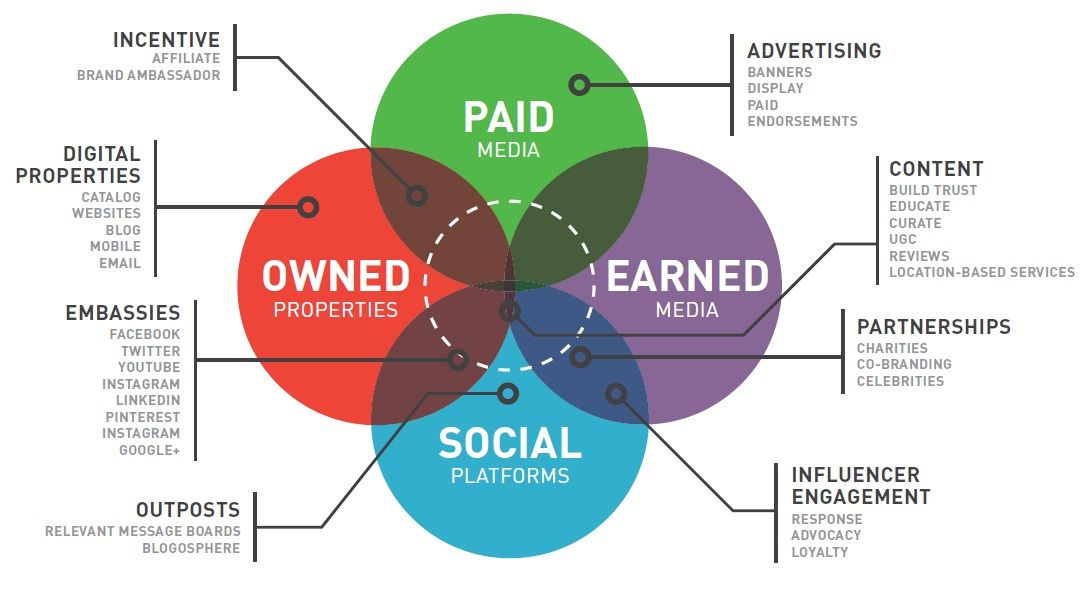 Peso Model, Paid, Earned, Owned and Shared Media